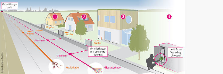 Telekom Glasfaser Anschlussvarianten