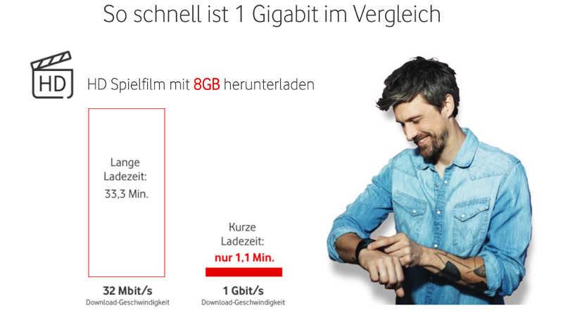 Vodafone Gigabit Vergleich