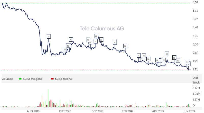 Aktie Tele Columbus